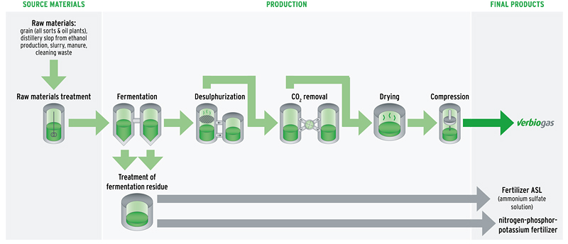 biomethane process